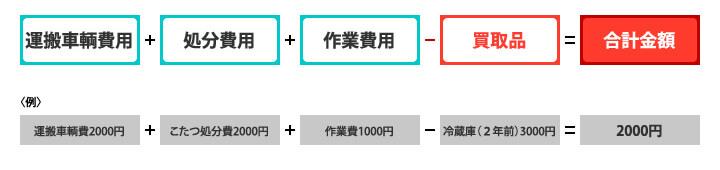 基本となる単品での計算の仕方